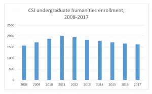 CSI undergraduate humanities enrollment, 2008-2017 (fall semesters)