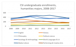 undergrad humanities enrollments 2008-2017